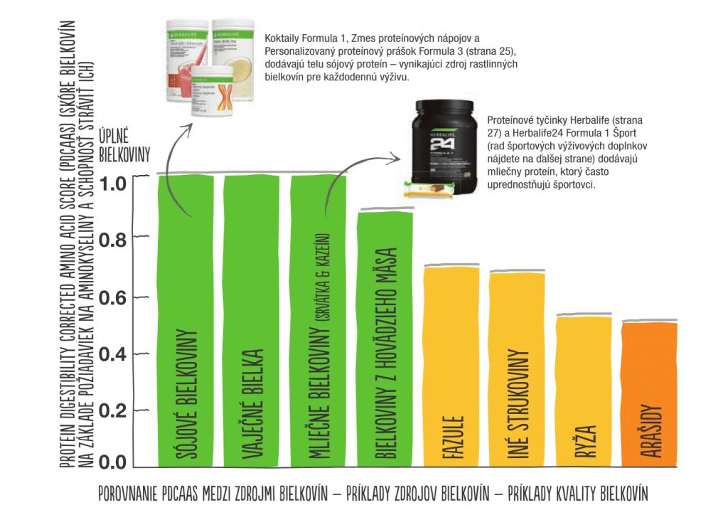 Herbalife - Ktorý typ bielkovín je ten najlepší
