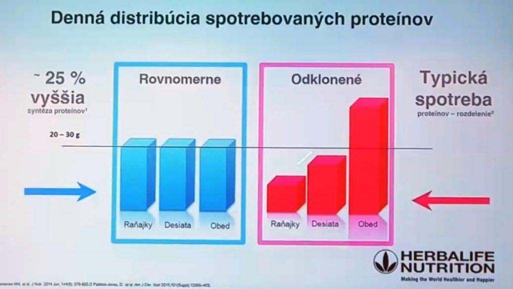 prijem-proteinov
